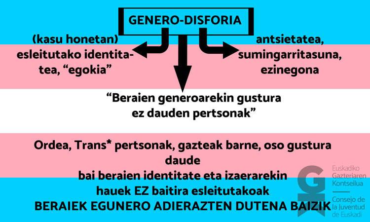 Trans ikusgaitasun eguna - Euskadiko Gazteriaren Kontseilua