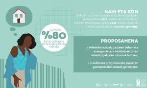 Zein eragin du gentrifikazioak gazteon emantzipazioan? - Euskadiko Gazteriaren Kontseilua (EGK)